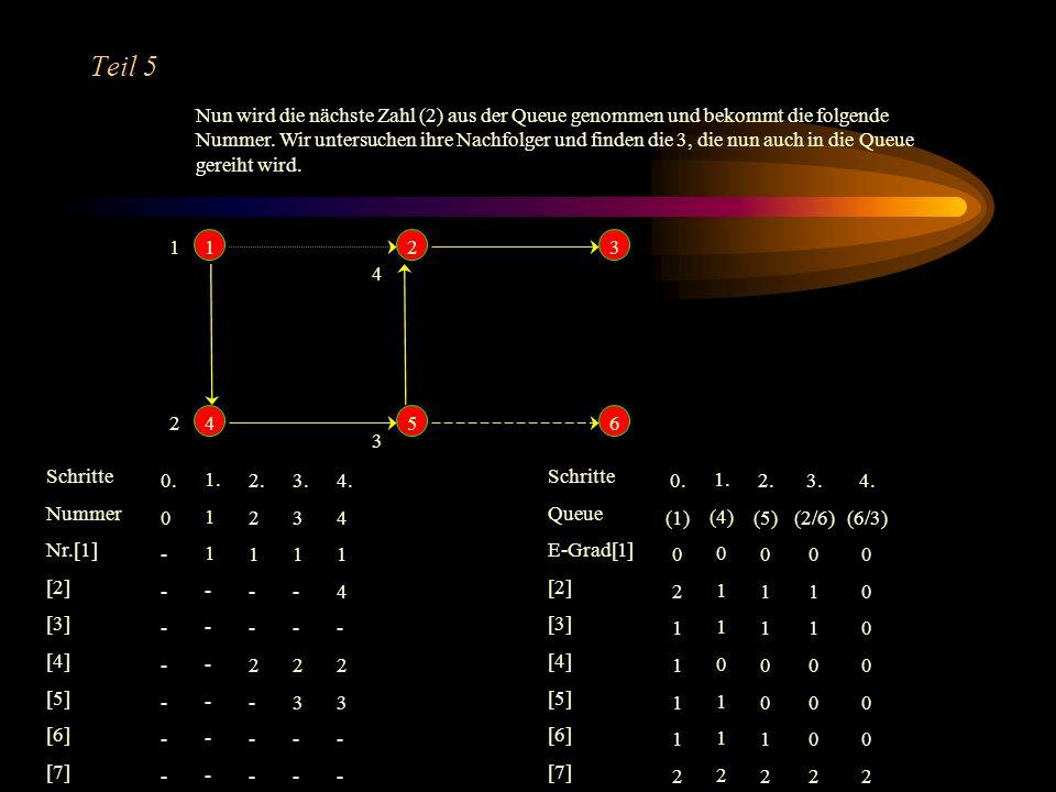 Teil 4 Nachdem wir der 5 die Nummer 3 zugewiesen haben, untersuchen wir auch ihre Nachbarn und erhalten 2 und 6 jeweils mit E-Grad 1. Somit werden bei
