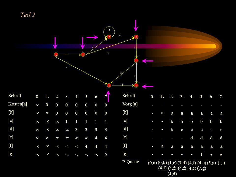 Teil 1 ab C fg d e 0 4 1 4 2 1 3 1 3 2 An diesem Beispiel wollen wir uns den Algorithmus nach Dijkstra verdeutlichen Wir suchen kürzesten oder kosteng
