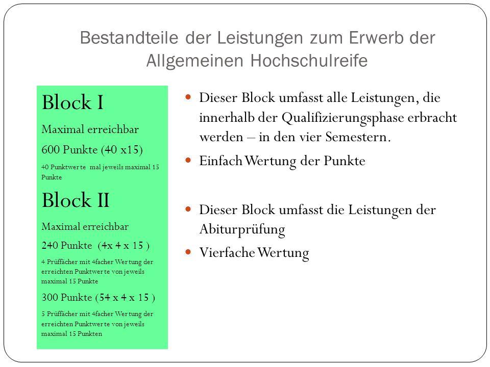 Bestandteile der Leistungen zum Erwerb der Allgemeinen Hochschulreife Block I Maximal erreichbar 600 Punkte (40 x15) 40 Punktwerte mal jeweils maximal