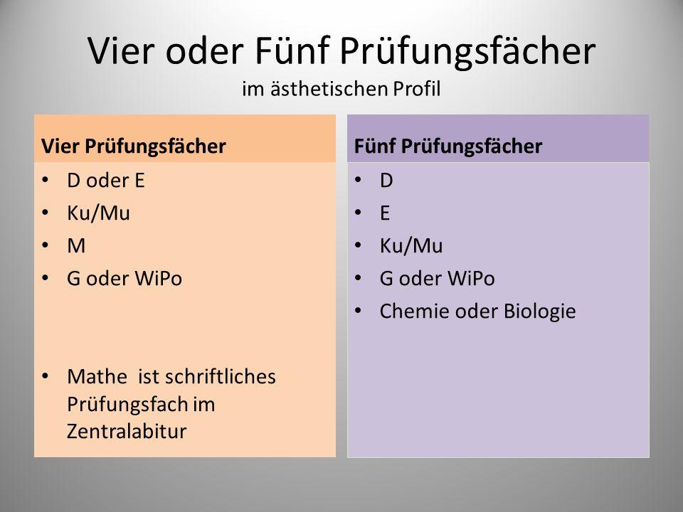 Vier oder Fünf Prüfungsfächer im ästhetischen Profil Vier Prüfungsfächer D oder E Ku/Mu M G oder WiPo Mathe ist schriftliches Prüfungsfach im Zentrala