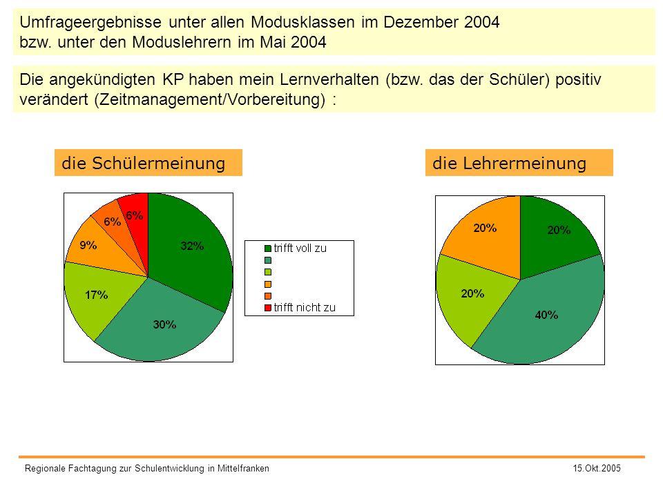 Staatliche Fachoberschule und Berufsoberschule Fürth Regionale Fachtagung zur Schulentwicklung in Mittelfranken 15.Okt.2005 Die angekündigten KP haben
