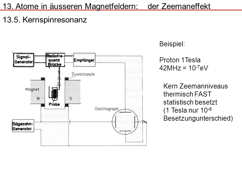 13. Atome in äusseren Magnetfeldern:der Zeemaneffekt 13.5. Kernspinresonanz Beispiel: Proton 1Tesla 42MHz = 10 -7 eV Kern Zeemanniveaus thermisch FAST