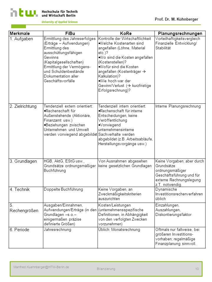 Prof. Dr. M. Kühnberger Manfred.Kuehnberger@HTW-Berlin.de Bilanzierung10 MerkmaleFiBuKoRePlanungsrechnungen 1. Aufgaben Ermittlung des Jahreserfolges