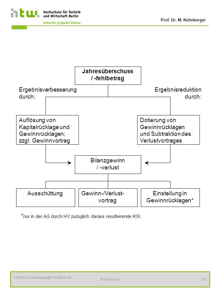 Prof. Dr. M. Kühnberger Manfred.Kuehnberger@HTW-Berlin.de Bilanzierung103 AusschüttungGewinn-/Verlust- vortrag Einstellung in Gewinnrücklagen* Ergebni
