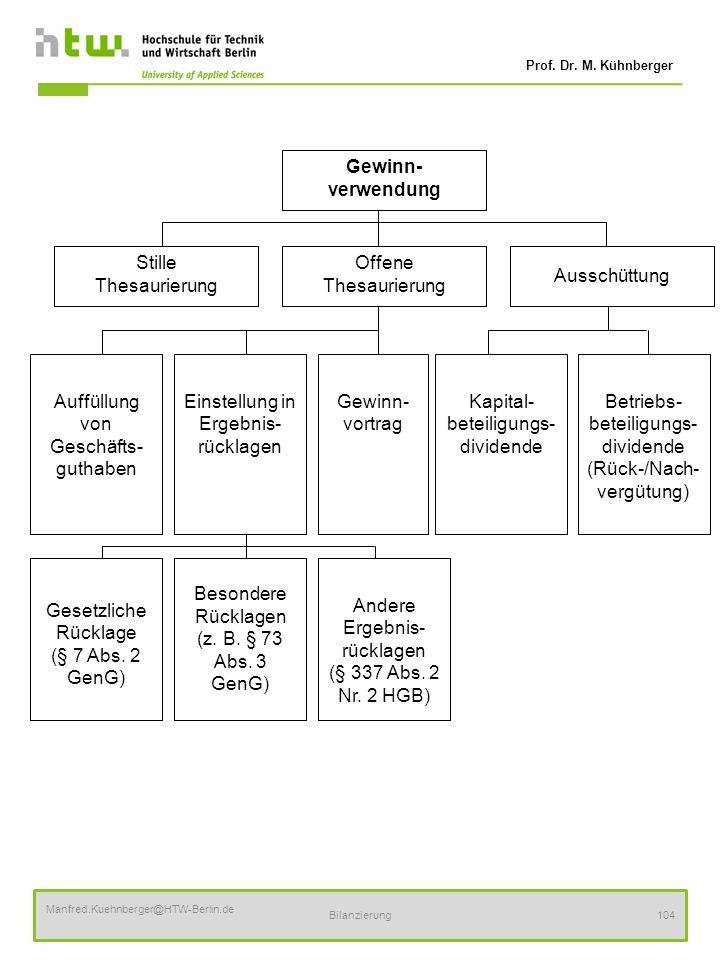 Prof. Dr. M. Kühnberger Manfred.Kuehnberger@HTW-Berlin.de Bilanzierung104 Gewinn- verwendung Stille Thesaurierung Ausschüttung Offene Thesaurierung Ei
