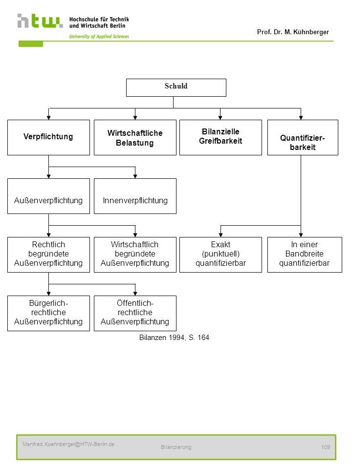 Prof. Dr. M. Kühnberger Manfred.Kuehnberger@HTW-Berlin.de Bilanzierung109 Bilanzen 1994, S. 164 Schuld Verpflichtung Quantifizier- barkeit Bilanzielle