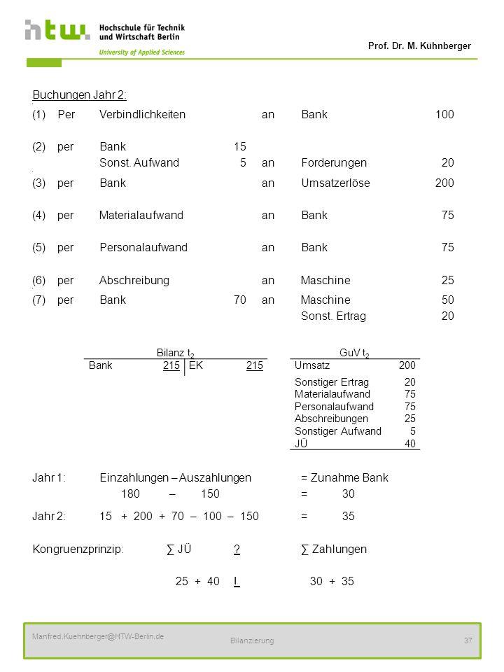Prof. Dr. M. Kühnberger Manfred.Kuehnberger@HTW-Berlin.de Bilanzierung37 Buchungen Jahr 2: (1)PerVerbindlichkeiten anBank100 (2)perBank15 Sonst. Aufwa