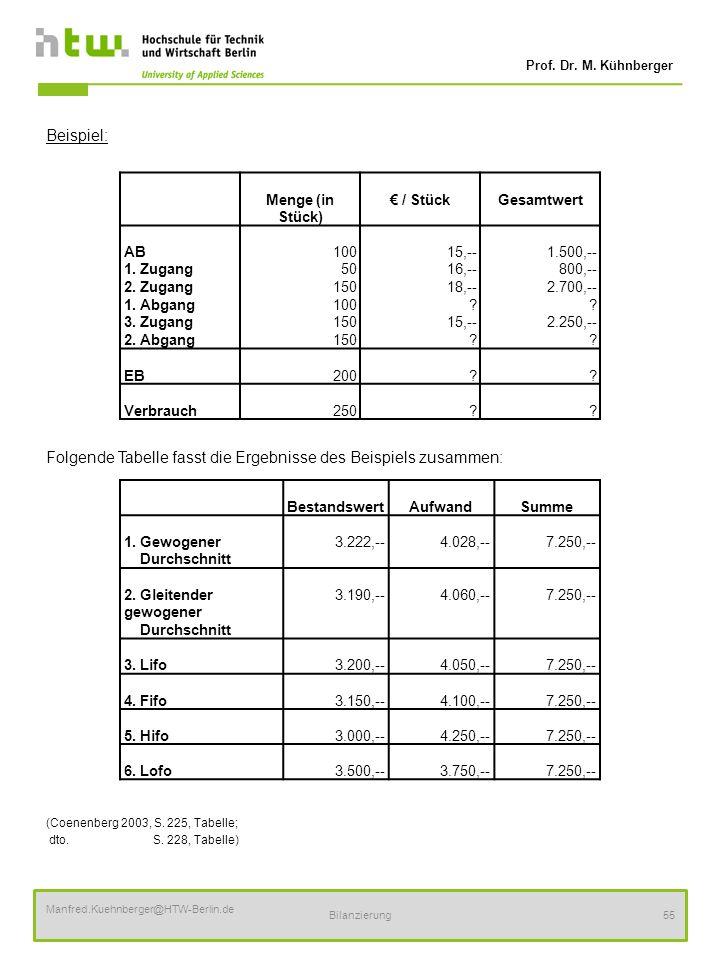 Prof. Dr. M. Kühnberger Manfred.Kuehnberger@HTW-Berlin.de Bilanzierung55 Beispiel: Folgende Tabelle fasst die Ergebnisse des Beispiels zusammen: (Coen