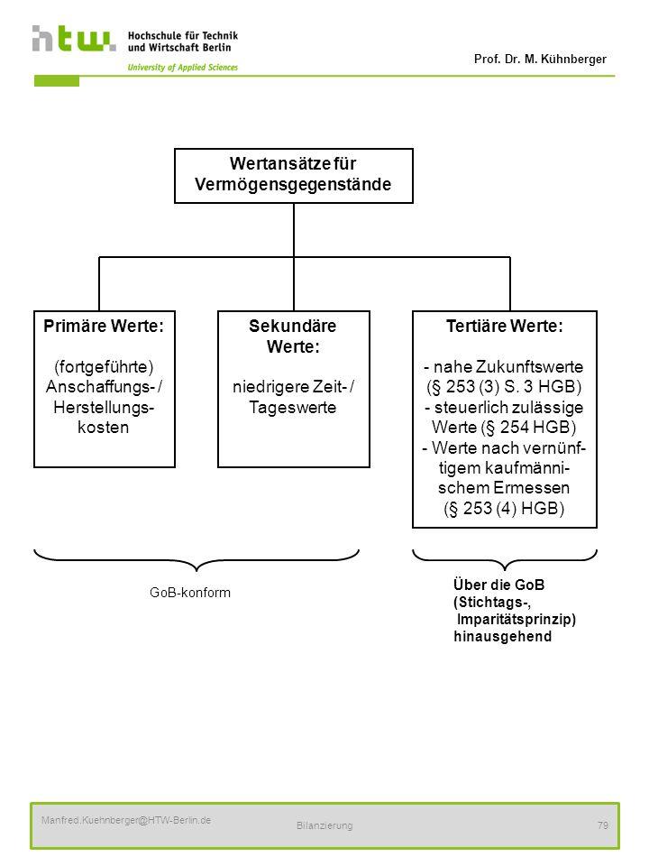 Prof. Dr. M. Kühnberger Manfred.Kuehnberger@HTW-Berlin.de Bilanzierung79 Wertansätze für Vermögensgegenstände Primäre Werte: (fortgeführte) Anschaffun