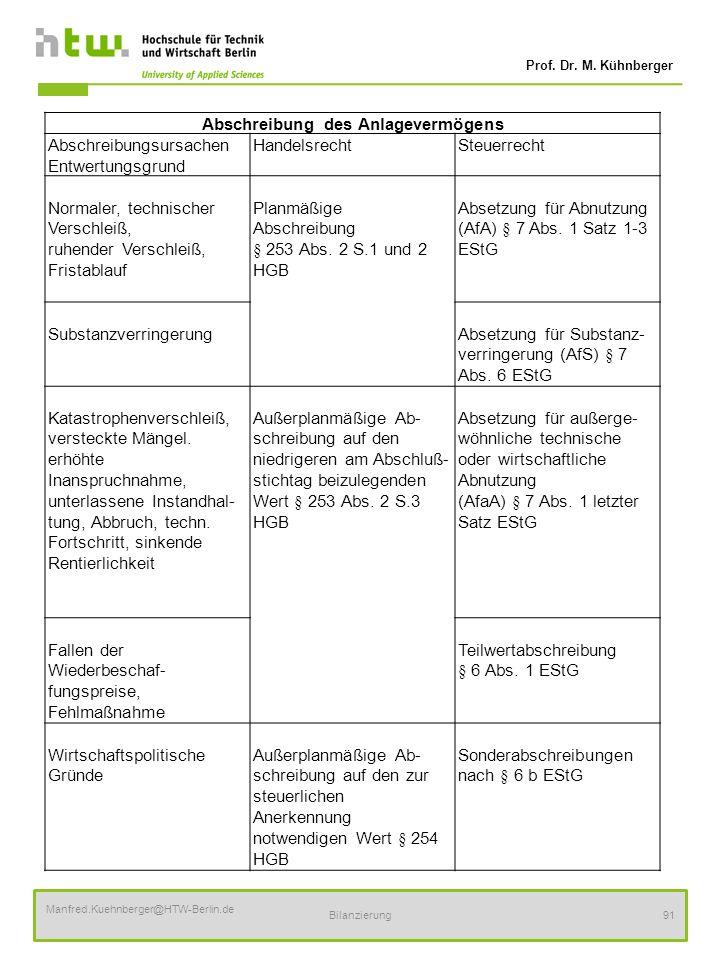 Prof. Dr. M. Kühnberger Manfred.Kuehnberger@HTW-Berlin.de Bilanzierung91 Abschreibung des Anlagevermögens Abschreibungsursachen Entwertungsgrund Hande