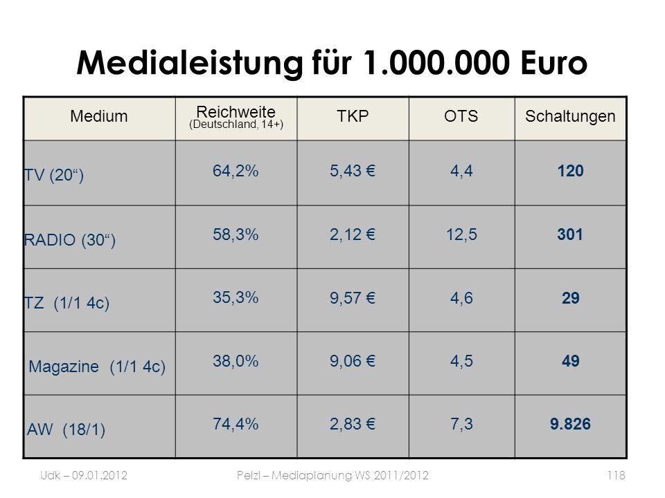Medialeistung für 1.000.000 Euro Udk – 09.01.2012Pelzl – Mediaplanung WS 2011/2012118 Medium Reichweite (Deutschland, 14+) TKPOTSSchaltungen TV (20) 6