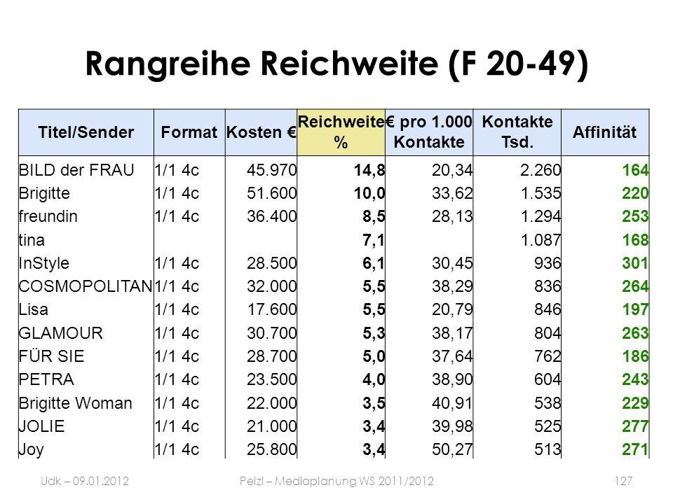 Rangreihe Reichweite (F 20-49) Udk – 09.01.2012Pelzl – Mediaplanung WS 2011/2012127 Titel/SenderFormatKosten Reichweite % pro 1.000 Kontakte Kontakte