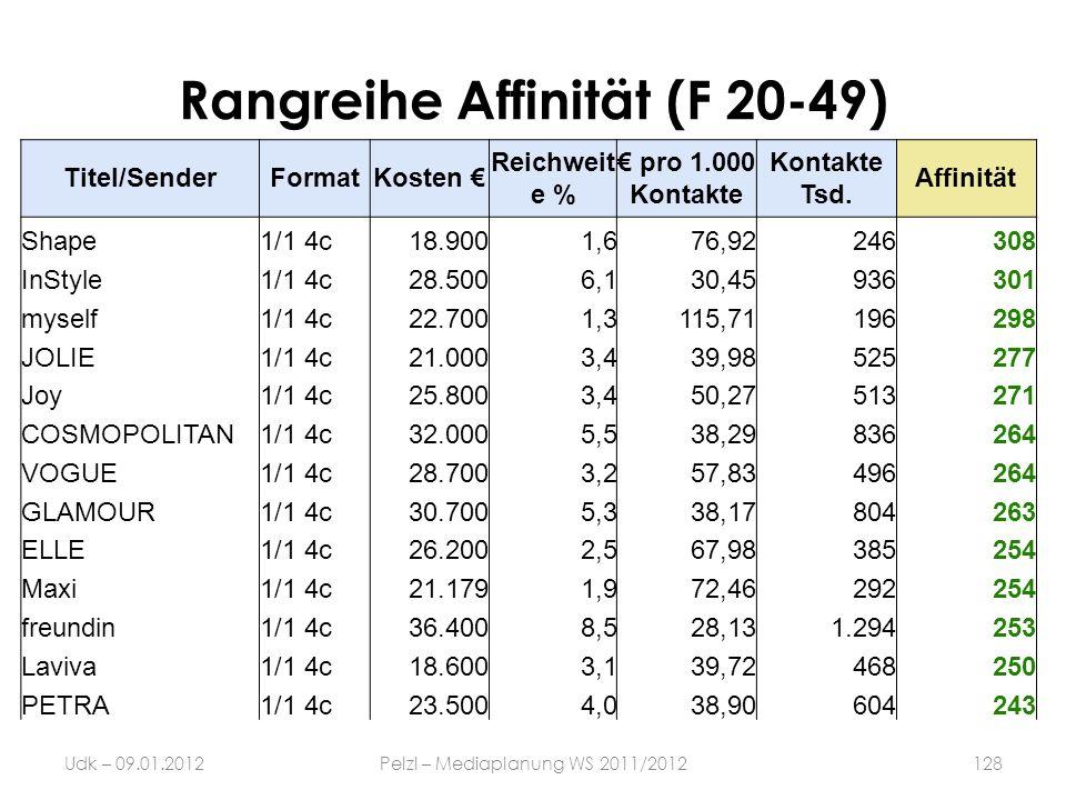 Rangreihe Affinität (F 20-49) Udk – 09.01.2012Pelzl – Mediaplanung WS 2011/2012128 Titel/SenderFormatKosten Reichweit e % pro 1.000 Kontakte Kontakte