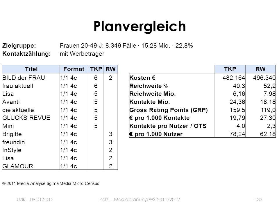 Planvergleich Udk – 09.01.2012Pelzl – Mediaplanung WS 2011/2012133 Zielgruppe:Frauen 20-49 J: 8.349 Fälle · 15,28 Mio. · 22,8% Kontaktzählung:mit Werb