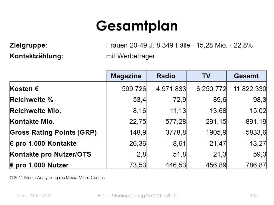 Gesamtplan Udk – 09.01.2012Pelzl – Mediaplanung WS 2011/2012135 Zielgruppe:Frauen 20-49 J: 8.349 Fälle · 15,28 Mio. · 22,8% Kontaktzählung:mit Werbetr