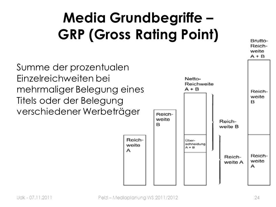 Summe der prozentualen Einzelreichweiten bei mehrmaliger Belegung eines Titels oder der Belegung verschiedener Werbeträger Media Grundbegriffe – GRP (
