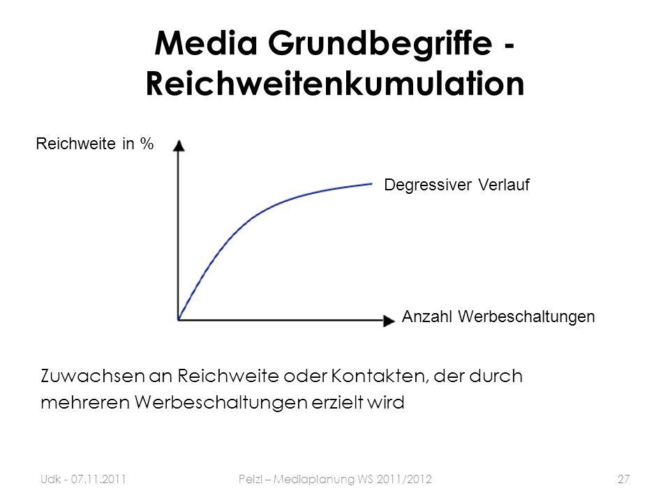 Zuwachsen an Reichweite oder Kontakten, der durch mehreren Werbeschaltungen erzielt wird Media Grundbegriffe - Reichweitenkumulation 27Udk - 07.11.201