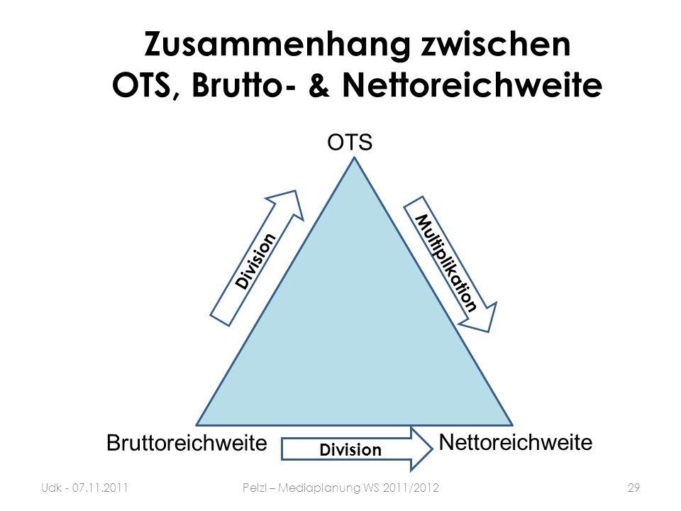 Zusammenhang zwischen OTS, Brutto- & Nettoreichweite 29Udk - 07.11.2011Pelzl – Mediaplanung WS 2011/2012 OTS Nettoreichweite Bruttoreichweite Division