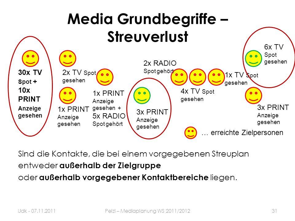 Sind die Kontakte, die bei einem vorgegebenen Streuplan entweder außerhalb der Zielgruppe oder außerhalb vorgegebener Kontaktbereiche liegen. Media Gr