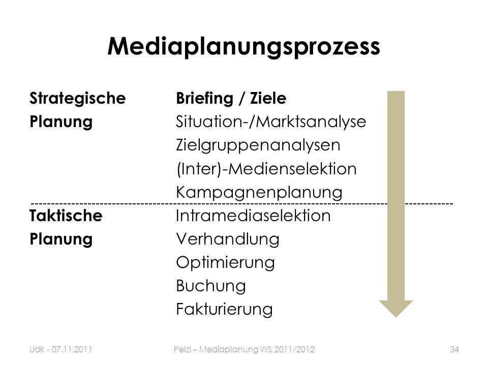 Mediaplanungsprozess StrategischeBriefing / Ziele Planung Situation-/Marktsanalyse Zielgruppenanalysen (Inter)-Medienselektion Kampagnenplanung Taktis