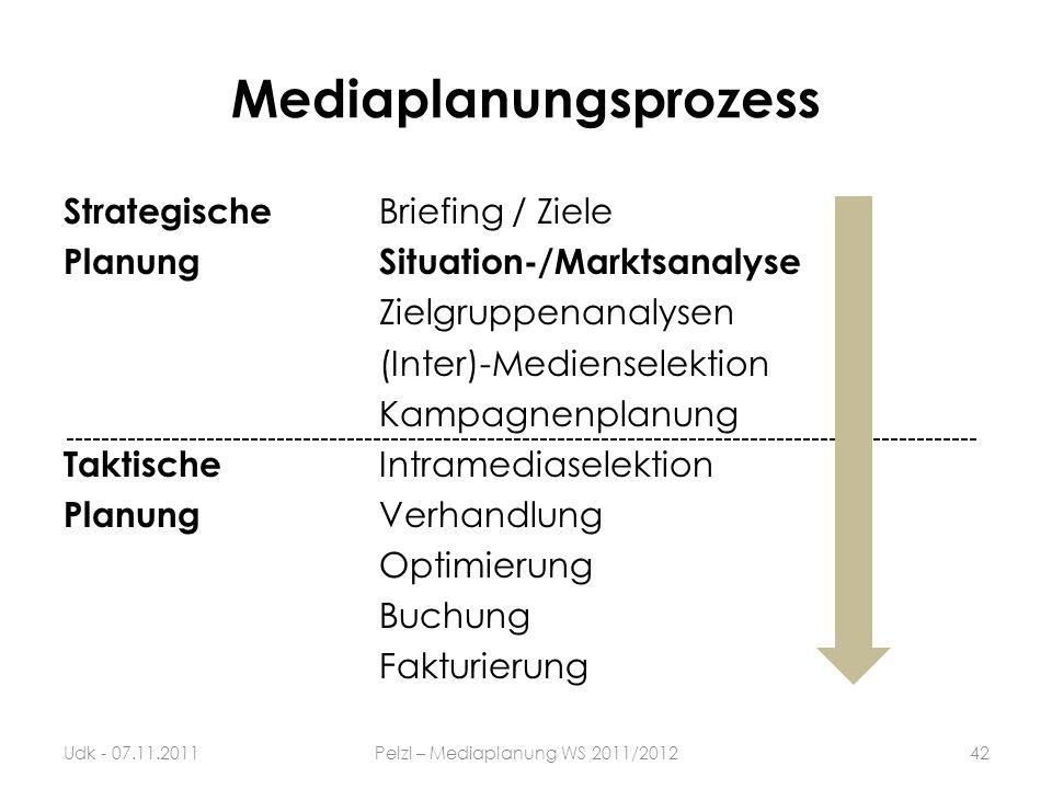 Mediaplanungsprozess Strategische Briefing / Ziele PlanungSituation-/Marktsanalyse Zielgruppenanalysen (Inter)-Medienselektion Kampagnenplanung Taktis