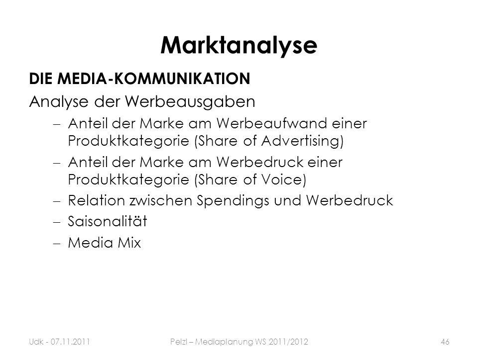 Marktanalyse DIE MEDIA-KOMMUNIKATION Analyse der Werbeausgaben Anteil der Marke am Werbeaufwand einer Produktkategorie (Share of Advertising) Anteil d