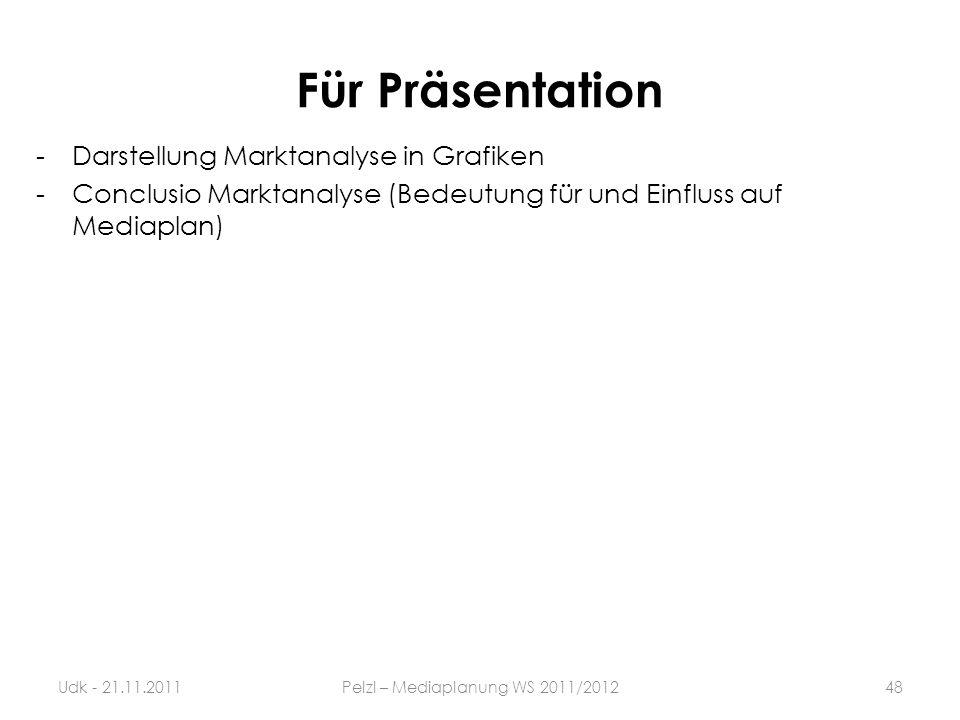 Für Präsentation -Darstellung Marktanalyse in Grafiken -Conclusio Marktanalyse (Bedeutung für und Einfluss auf Mediaplan) 48Udk - 21.11.2011Pelzl – Me