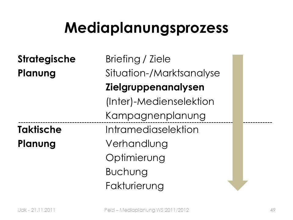 Mediaplanungsprozess Strategische Briefing / Ziele Planung Situation-/Marktsanalyse Zielgruppenanalysen (Inter)-Medienselektion Kampagnenplanung Takti