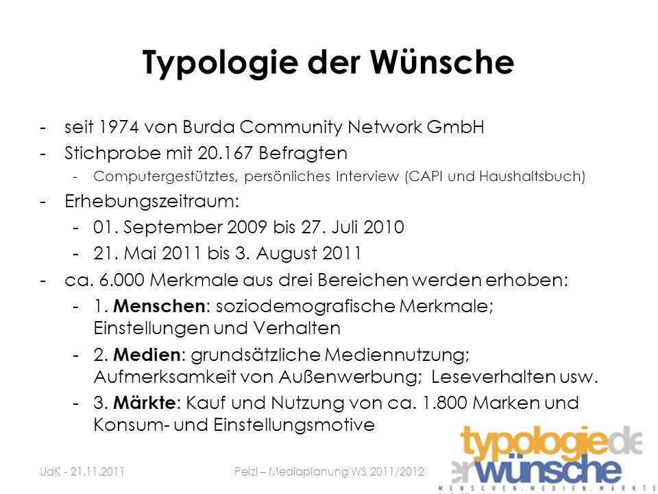 Typologie der Wünsche -seit 1974 von Burda Community Network GmbH -Stichprobe mit 20.167 Befragten -Computergestütztes, persönliches Interview (CAPI u