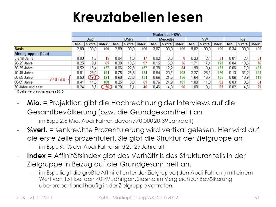 Kreuztabellen lesen Quelle: Verbraucheranalyse 2010 - Mio. = Projektion gibt die Hochrechnung der Interviews auf die Gesamtbevölkerung (bzw. die Grund