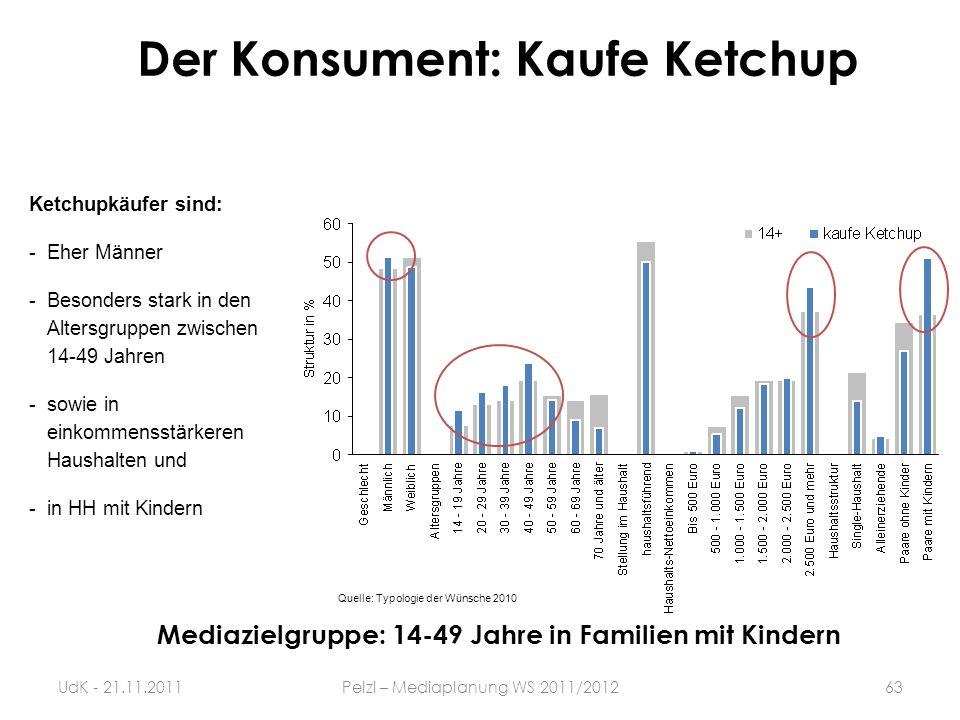 Der Konsument: Kaufe Ketchup Ketchupkäufer sind: -Eher Männer -Besonders stark in den Altersgruppen zwischen 14-49 Jahren -sowie in einkommensstärkere