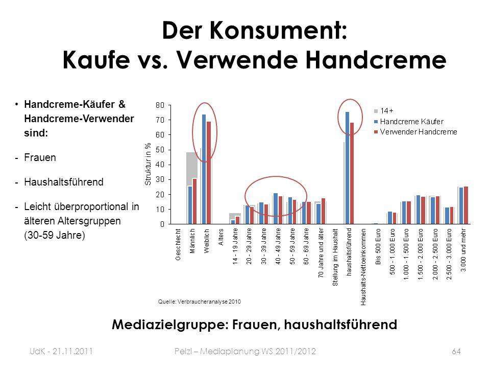 Handcreme-Käufer & Handcreme-Verwender sind: -Frauen -Haushaltsführend -Leicht überproportional in älteren Altersgruppen (30-59 Jahre) Der Konsument: