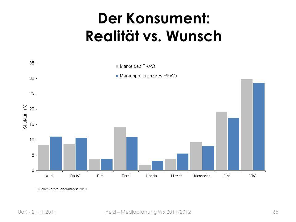 Quelle: Verbraucheranalyse 2010 Der Konsument: Realität vs. Wunsch UdK - 21.11.201165Pelzl – Mediaplanung WS 2011/2012