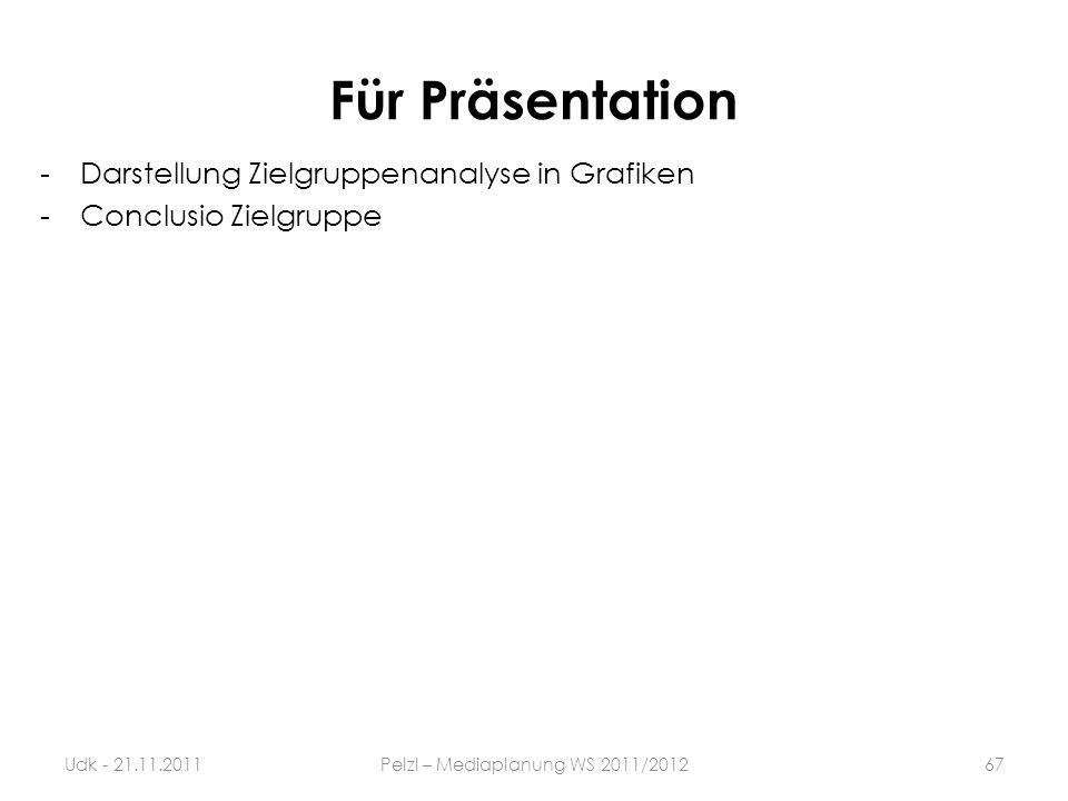 Für Präsentation -Darstellung Zielgruppenanalyse in Grafiken -Conclusio Zielgruppe 67Udk - 21.11.2011Pelzl – Mediaplanung WS 2011/2012