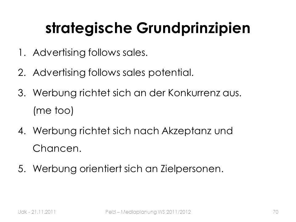 strategische Grundprinzipien 1.Advertising follows sales. 2.Advertising follows sales potential. 3.Werbung richtet sich an der Konkurrenz aus. (me too
