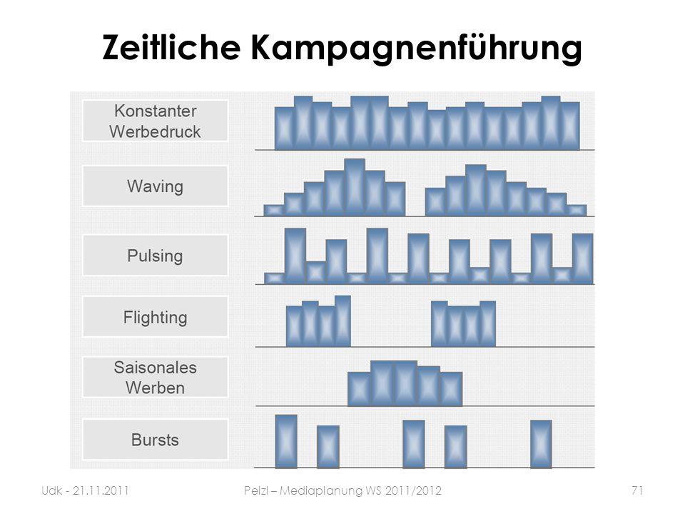 Zeitliche Kampagnenführung 71Udk - 21.11.2011Pelzl – Mediaplanung WS 2011/2012