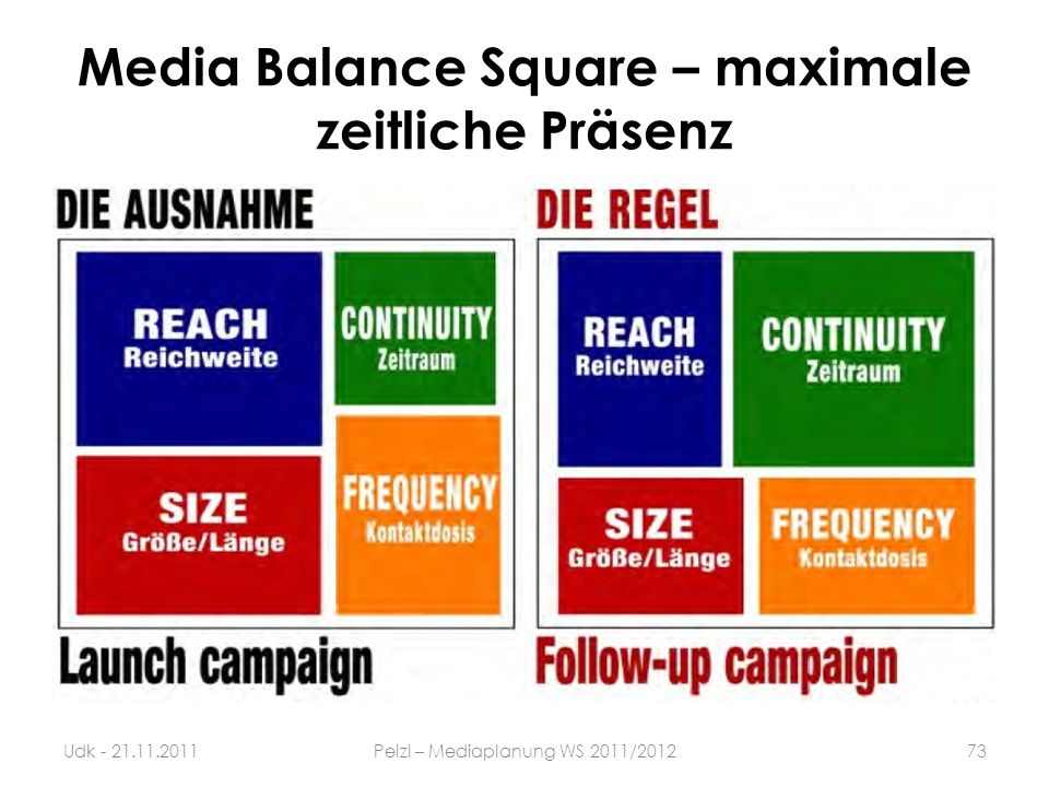 Media Balance Square – maximale zeitliche Präsenz 73Udk - 21.11.2011Pelzl – Mediaplanung WS 2011/2012