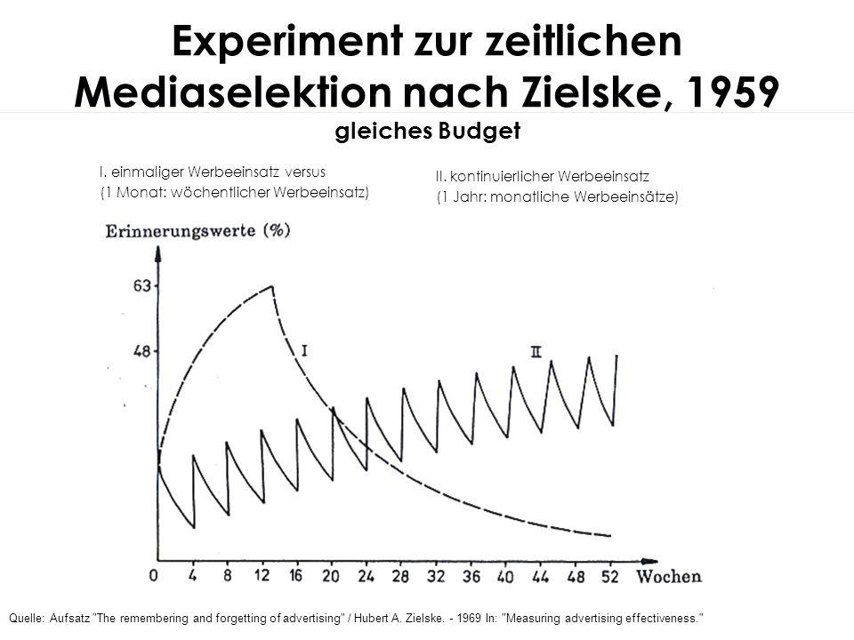 Experiment zur zeitlichen Mediaselektion nach Zielske, 1959 gleiches Budget II. kontinuierlicher Werbeeinsatz (1 Jahr: monatliche Werbeeinsätze) I. ei