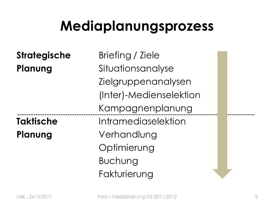 Mediaplanungsprozess Strategische Briefing / Ziele Planung Situationsanalyse Zielgruppenanalysen (Inter)-Medienselektion Kampagnenplanung Taktische In