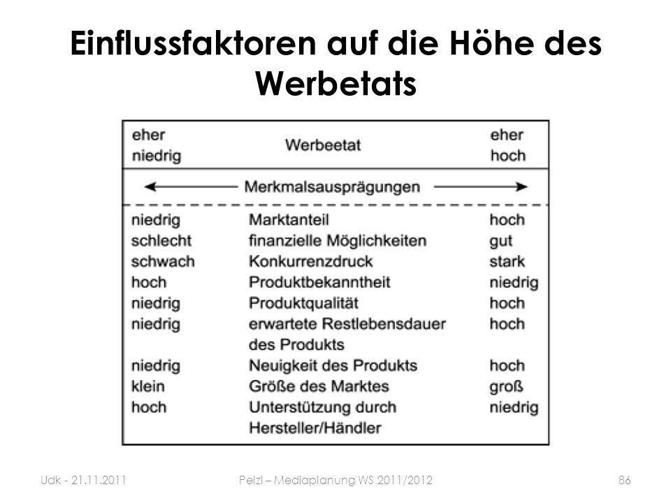 Einflussfaktoren auf die Höhe des Werbetats 86Udk - 21.11.2011Pelzl – Mediaplanung WS 2011/2012