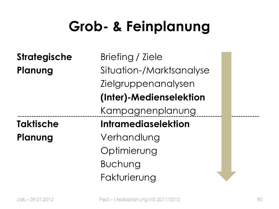 Grob- & Feinplanung Strategische Briefing / Ziele Planung Situation-/Marktsanalyse Zielgruppenanalysen (Inter)-Medienselektion Kampagnenplanung Taktis