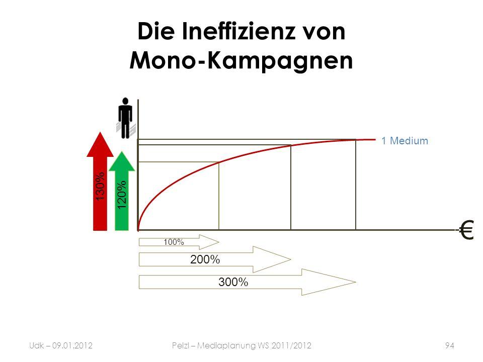Die Ineffizienz von Mono-Kampagnen 1 Medium 100% 130%120% 200% 300% 94Udk – 09.01.2012Pelzl – Mediaplanung WS 2011/2012