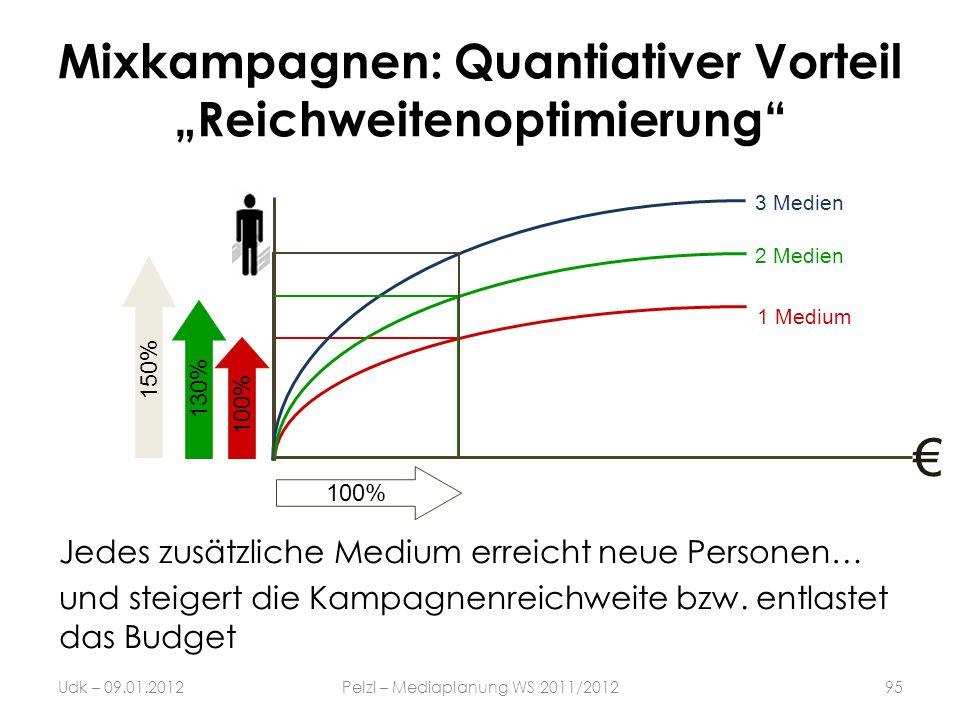 Mixkampagnen: Quantiativer Vorteil Reichweitenoptimierung 1 Medium 2 Medien 3 Medien Jedes zusätzliche Medium erreicht neue Personen… und steigert die