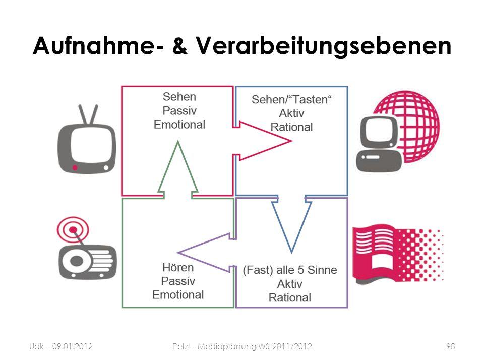 Aufnahme- & Verarbeitungsebenen 98Udk – 09.01.2012Pelzl – Mediaplanung WS 2011/2012