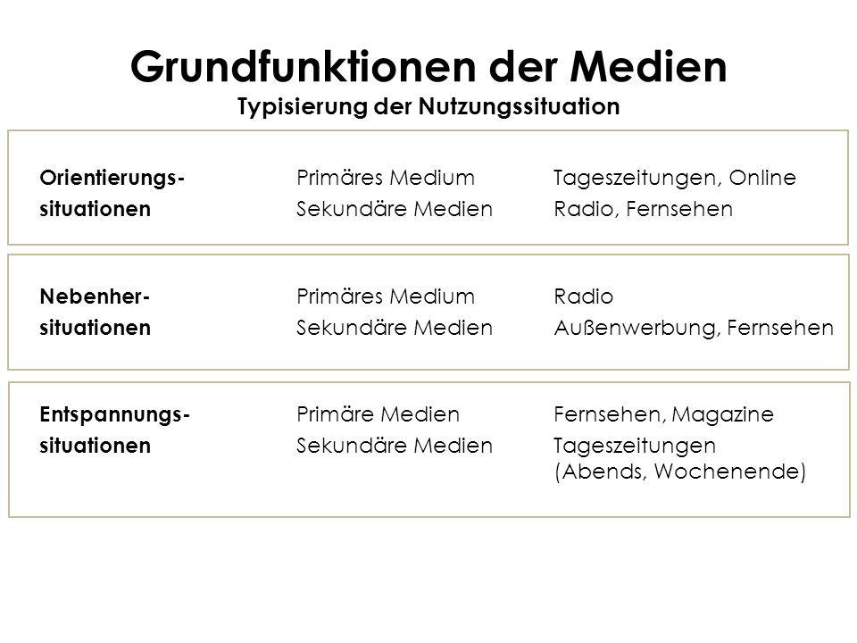Grundfunktionen der Medien Typisierung der Nutzungssituation Orientierungs- Primäres Medium Tageszeitungen, Online situationen Sekundäre MedienRadio,