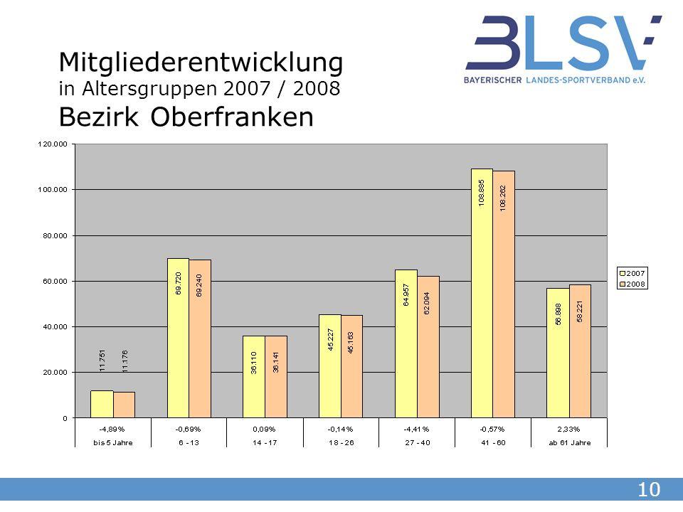10 Mitgliederentwicklung in Altersgruppen 2007 / 2008 Bezirk Oberfranken