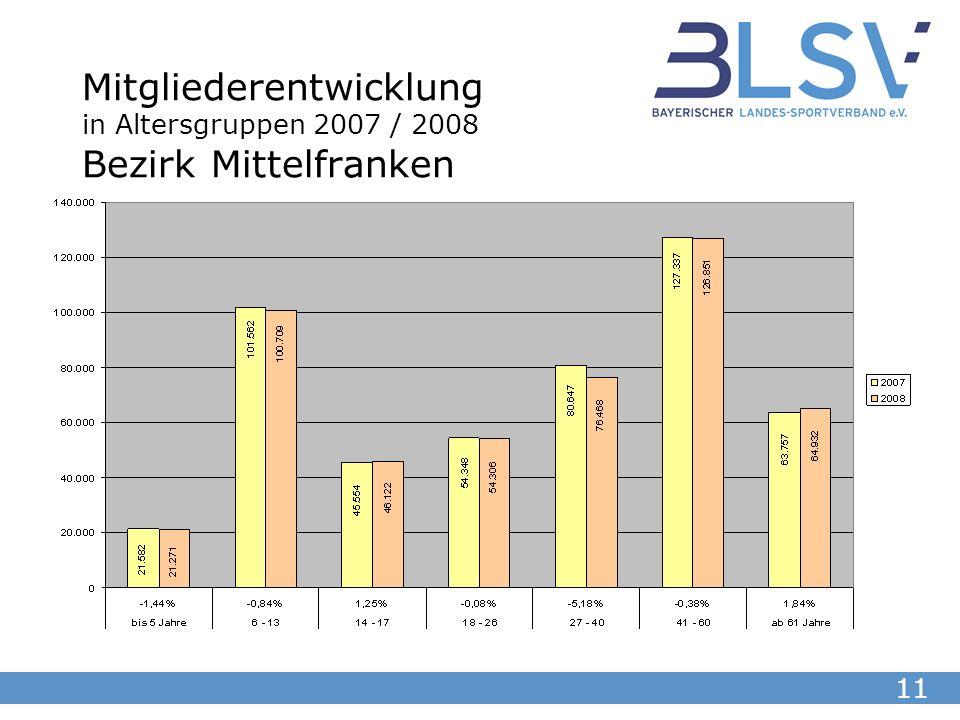 11 Mitgliederentwicklung in Altersgruppen 2007 / 2008 Bezirk Mittelfranken