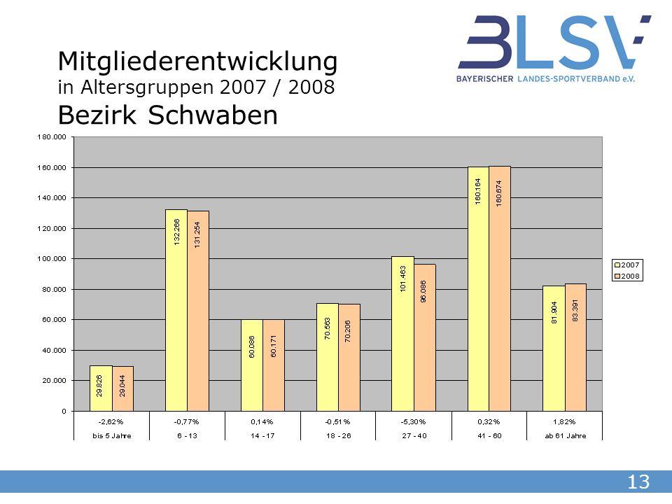 13 Mitgliederentwicklung in Altersgruppen 2007 / 2008 Bezirk Schwaben