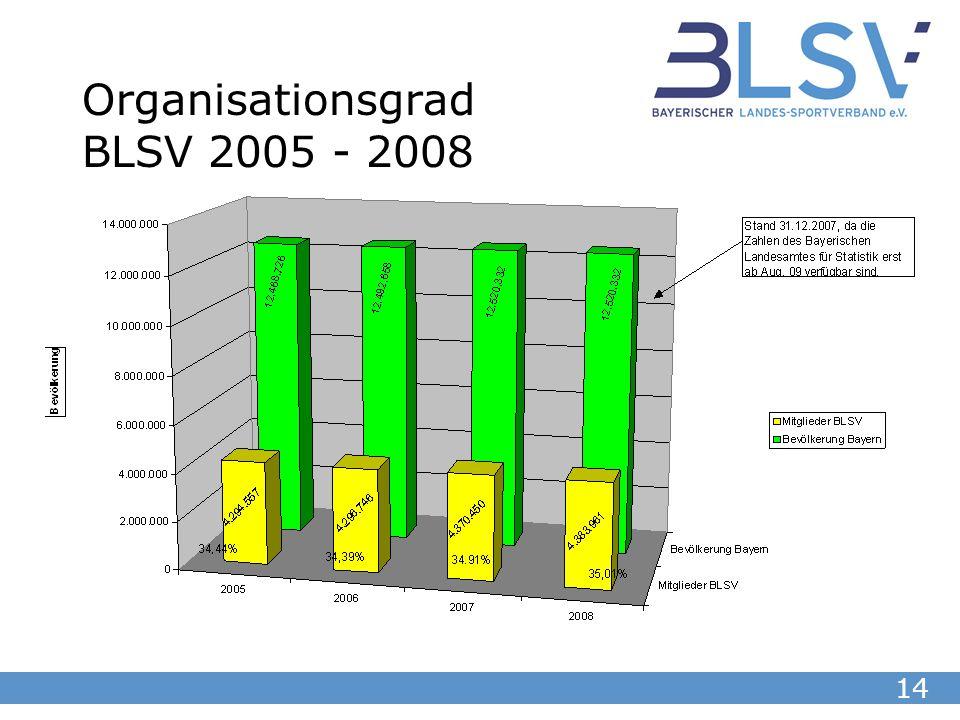 14 Organisationsgrad BLSV 2005 - 2008
