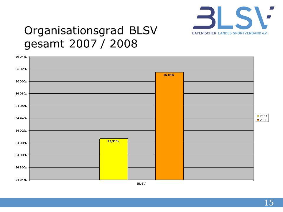 15 Organisationsgrad BLSV gesamt 2007 / 2008